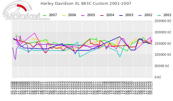 Harley Davidson XL 883C Custom 2001-2007