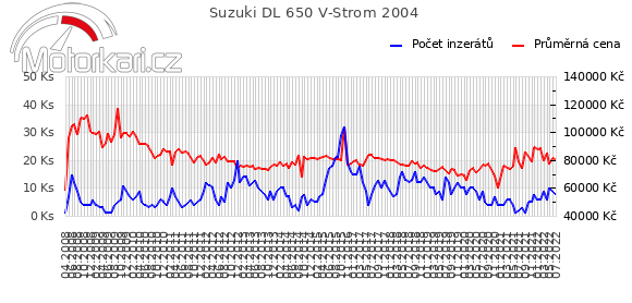 Suzuki DL 650 V-Strom 2004