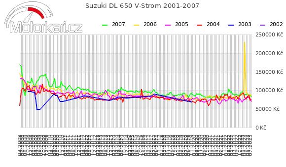 Suzuki DL 650 V-Strom 2001-2007