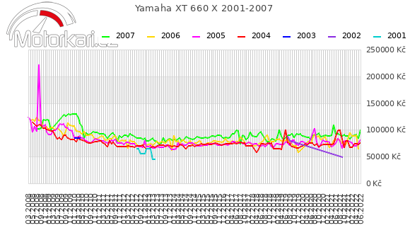 Yamaha XT 660 X 2001-2007
