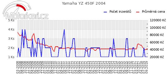 Yamaha YZ 450F 2004