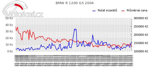 BMW R 1200 GS 2004
