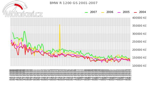 BMW R 1200 GS 2001-2007