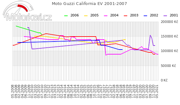 Moto Guzzi California EV 2001-2007