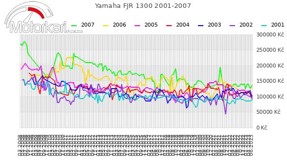 Yamaha FJR 1300 2001-2007