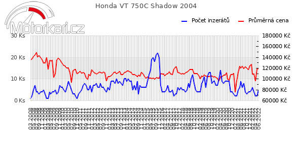 Honda VT 750C Shadow 2004