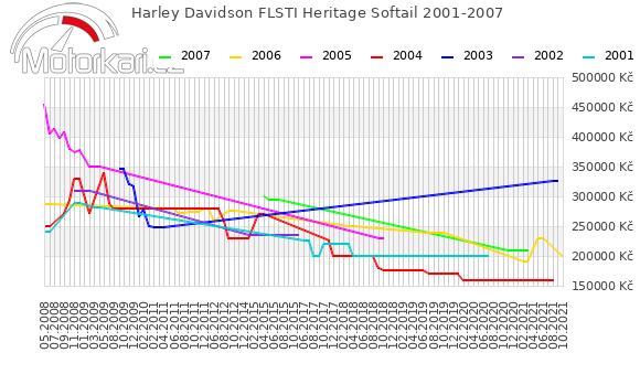 Harley Davidson FLSTI Heritage Softail 2001-2007