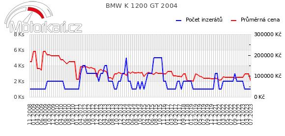 BMW K 1200 GT 2004