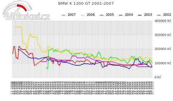 BMW K 1200 GT 2001-2007