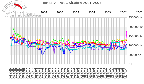 Honda VT 750C Shadow 2001-2007