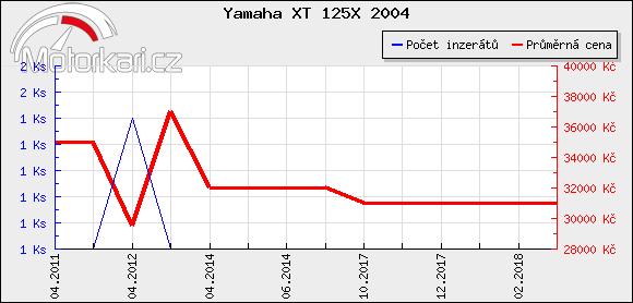 Yamaha XT 125X 2004