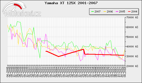 Yamaha XT 125X 2001-2007