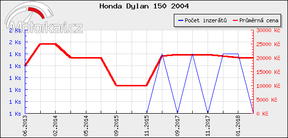 Honda Dylan 150 2004