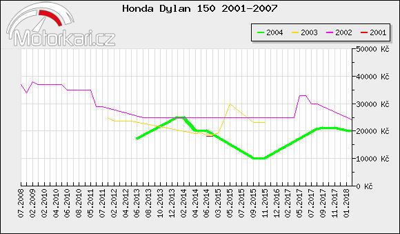 Honda Dylan 150 2001-2007