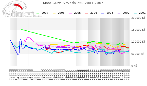 Moto Guzzi Nevada 750 2001-2007