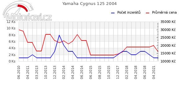 Yamaha Cygnus 125 2004