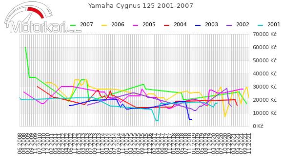 Yamaha Cygnus 125 2001-2007
