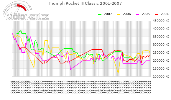 Triumph Rocket III Classic 2001-2007