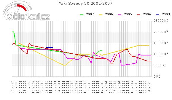 Yuki Speedy 50 2001-2007