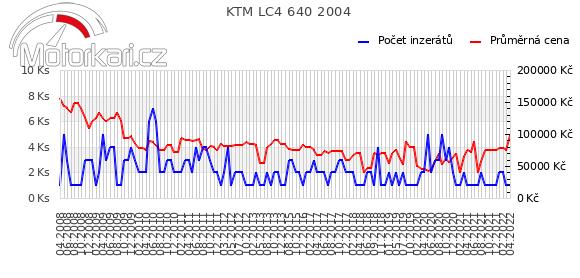 KTM LC4 640 2004