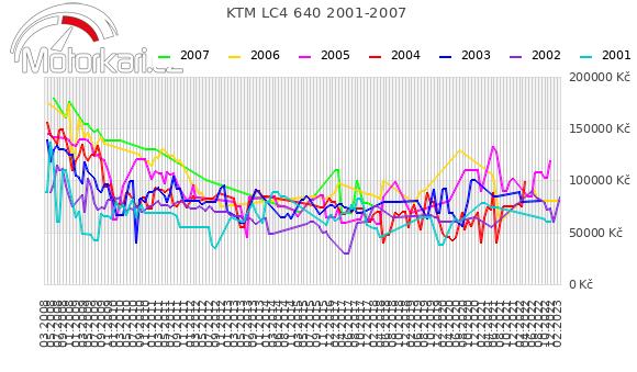 KTM LC4 640 2001-2007