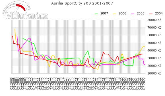 Aprilia SportCity 200 2001-2007