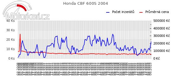 Honda CBF 600S 2004