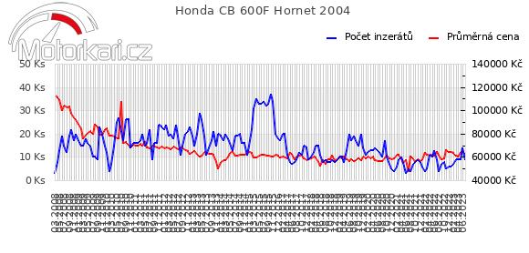 Honda CB 600F Hornet 2004