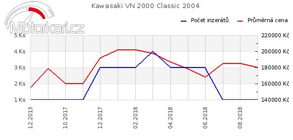 Kawasaki VN 2000 Classic 2004
