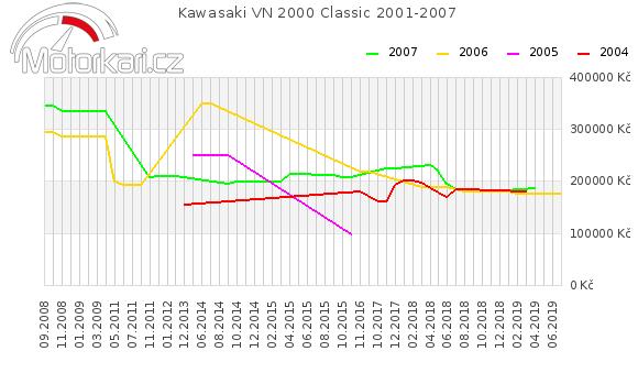 Kawasaki VN 2000 Classic 2001-2007
