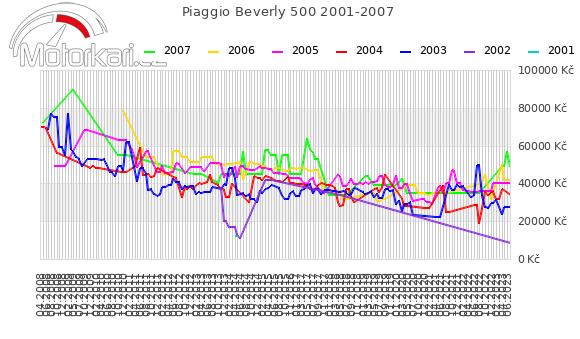 Piaggio Beverly 500 2001-2007