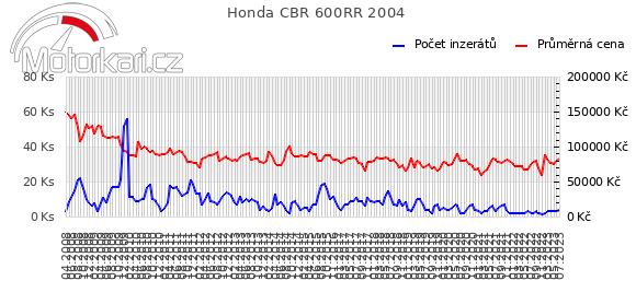 Honda CBR 600RR 2004