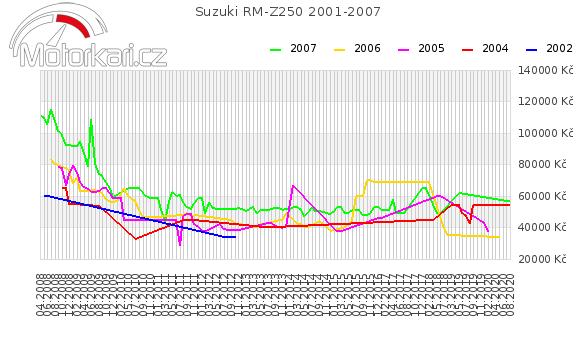 Suzuki RM-Z250 2001-2007
