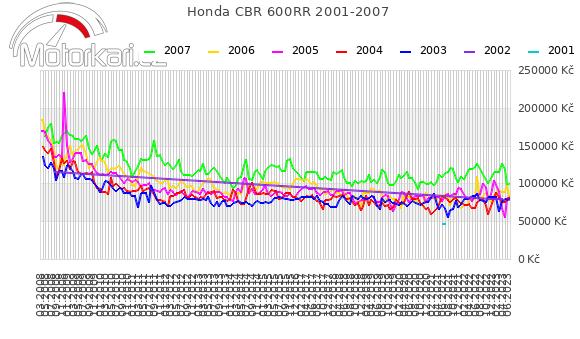 Honda CBR 600RR 2001-2007