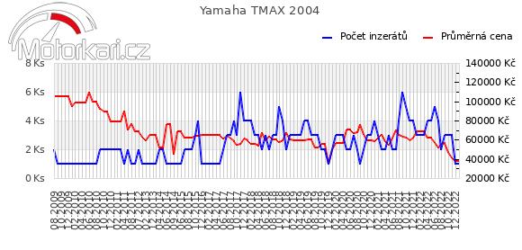 Yamaha T-max 2004