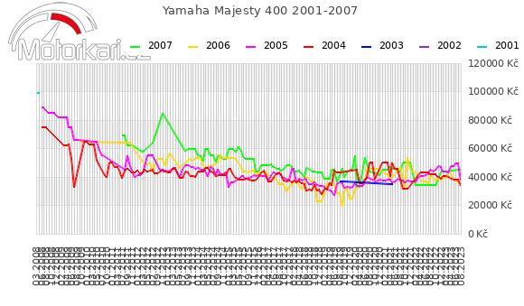 Yamaha Majesty 400 2001-2007