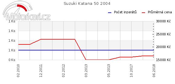 Suzuki Katana 50 2004
