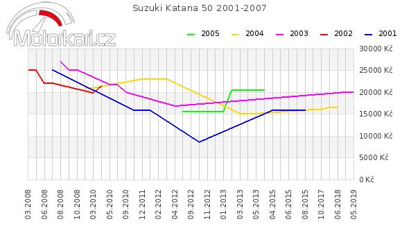 Suzuki Katana 50 2001-2007