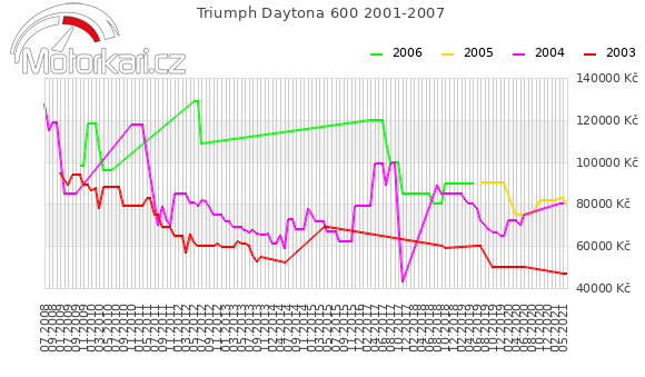 Triumph Daytona 600 2001-2007