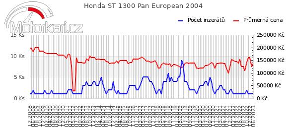 Honda ST 1300 Pan European 2004