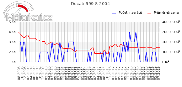 Ducati 999 S 2004