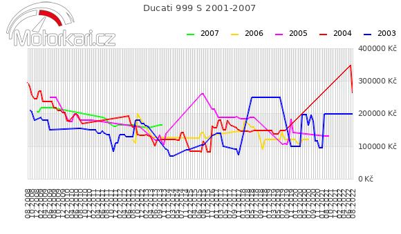 Ducati 999 S 2001-2007