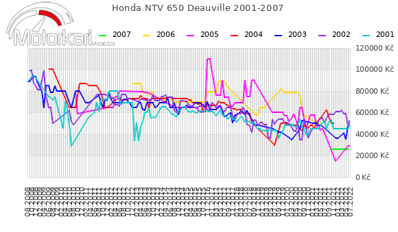 Honda NTV 650 Deauville 2001-2007