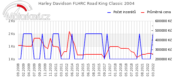 Harley Davidson FLHRC Road King Classic 2004