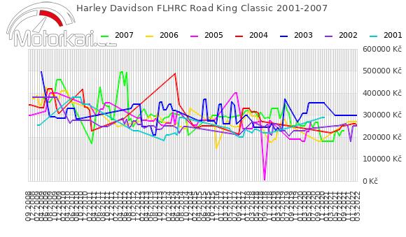 Harley Davidson FLHRC Road King Classic 2001-2007