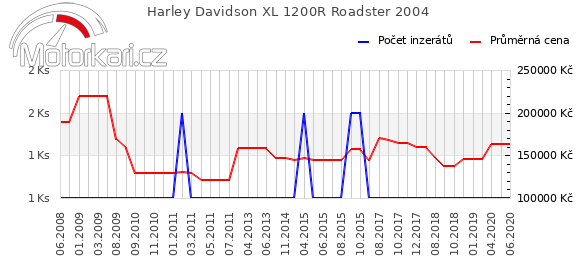 Harley Davidson XL 1200R Roadster 2004