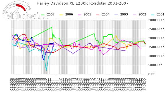 Harley Davidson XL 1200R Roadster 2001-2007