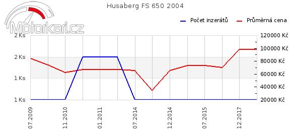 Husaberg FS 650 2004