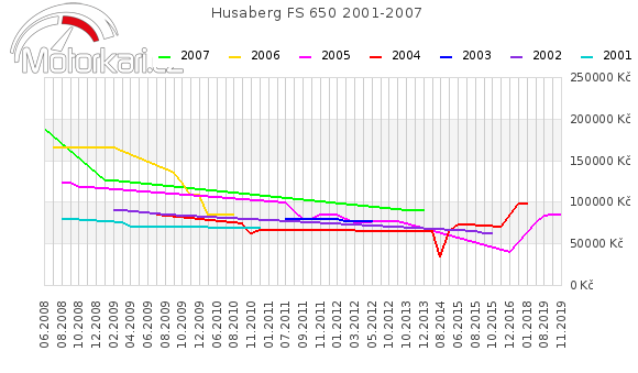 Husaberg FS 650 2001-2007