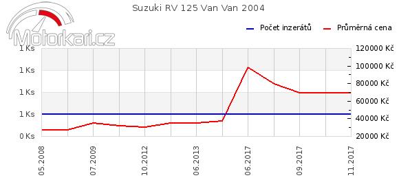 Suzuki RV 125 Van Van 2004
